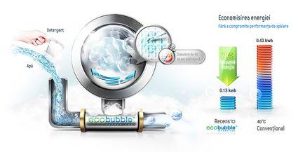 Mașini de spălat cu tehnologia Eco Bubble